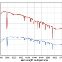 Relative Throughput Tests Using Focal Reducers with a Santa Barbara Instrument Group Self-Guiding Spectrograph